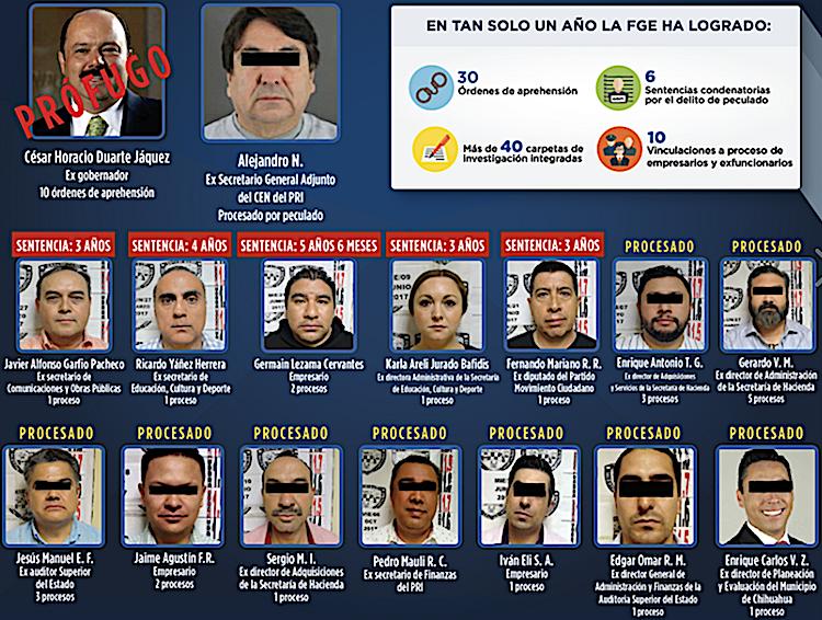 Atrae Fepade investigación sobre desvío de recursos de César Duarte