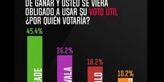 Relacionada voto util massive caller