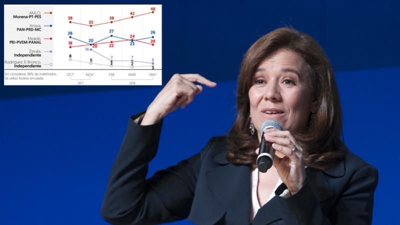 Margarita zavala encuestas