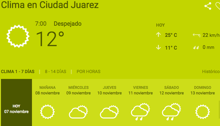 Se esperan 20 grados para este martes